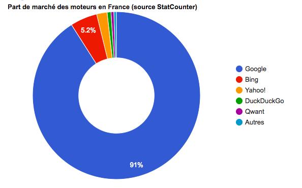 Part de marché des moteurs de recherche en France - Juillet 2018