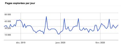 nombre de pages explorées par jour google