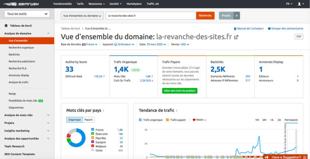 Outils de marketing SEO: SEMRush