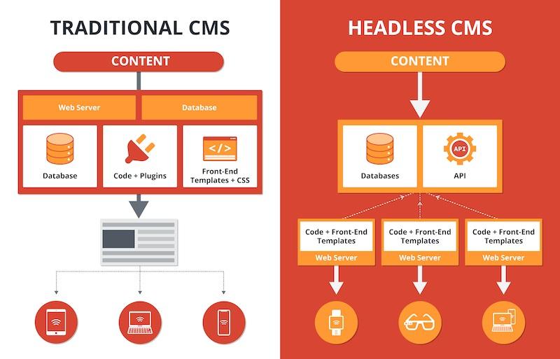 comparatif headless CMS
